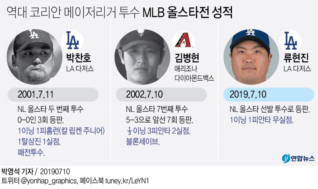 [그래픽] 역대 코리안 메이저리거 투수 MLB 올스타전 성적